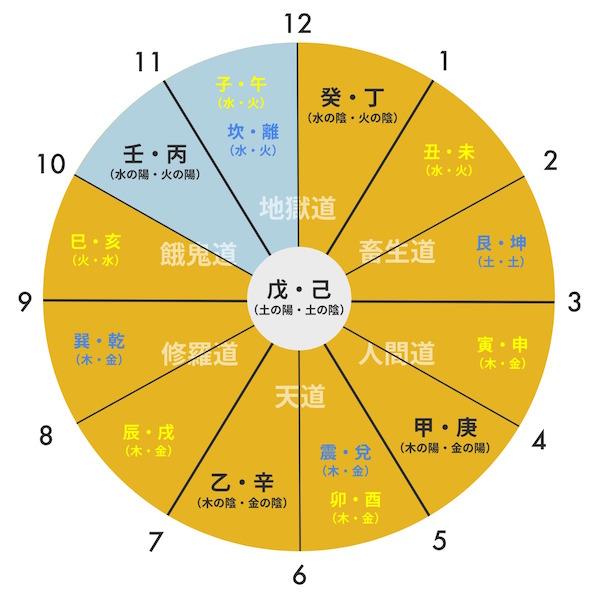 rikudo-gogyou-clock