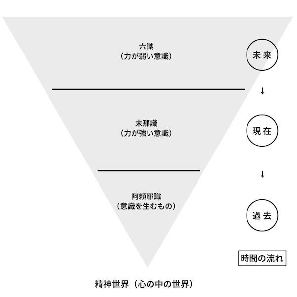 spiritualworld_hierarchy